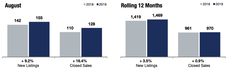 Comparing Edina Real Estate Market Insights in 2018 to 2019.