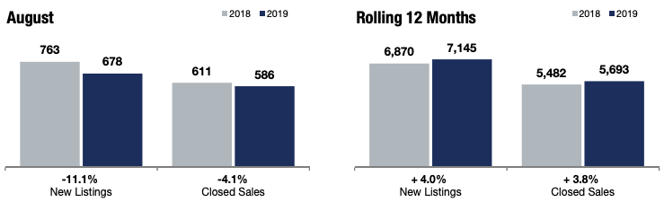 The local market update in Minneapolis in August 2019.