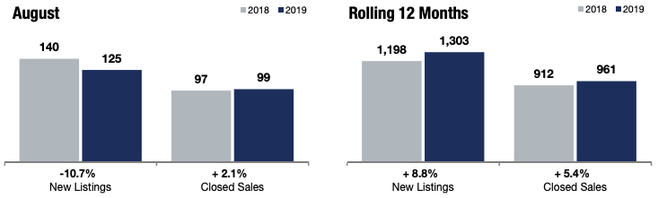 Comparing Minnetonka Real Estate Market Insights in 2018 to 2019.