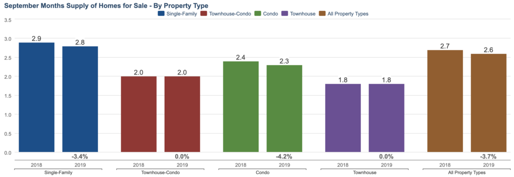 September Months Supply of Homes for Sale in Twin Cities region.