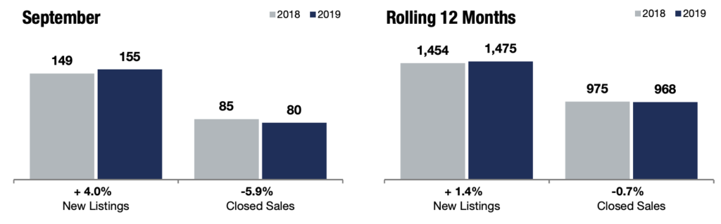Comparing Edina Real Estate Market Insights in September 2018 to 2019.
